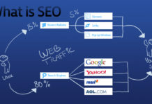 What is SEO and it's Components?