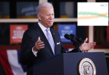 Biden's approval rating falls to new low of 43 percent